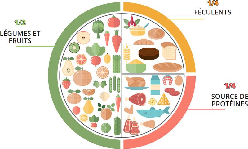 assiette portion viande